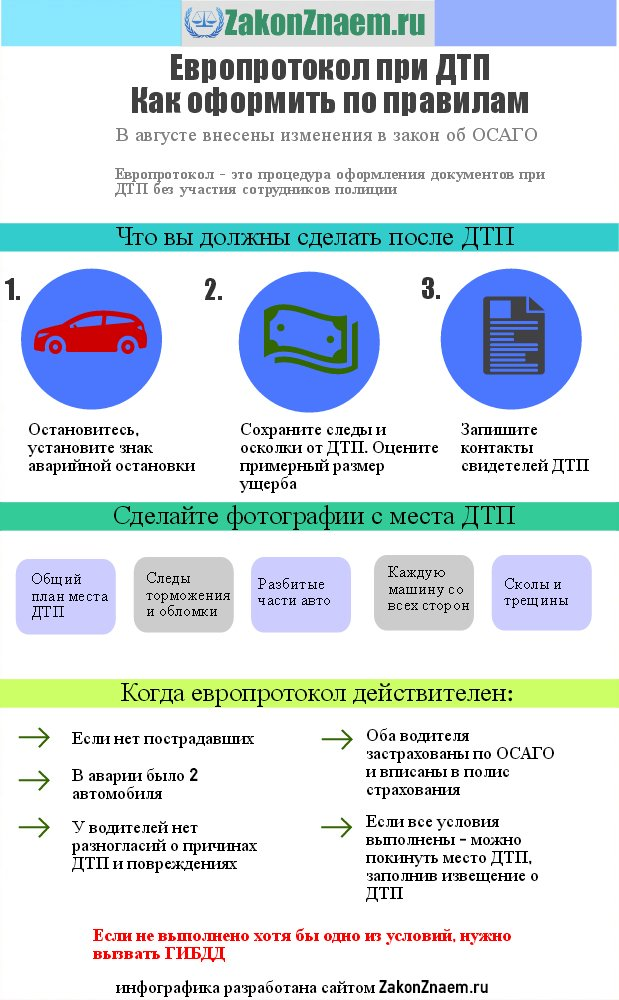 схема оформления европротокола